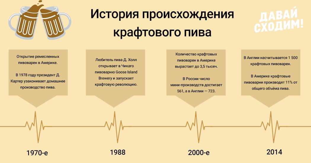 istoriya-proishozhdeniya-kraftovogo-piva