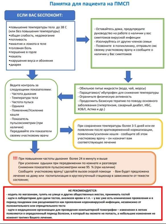 Что делать при появлении симптомов COVID-19